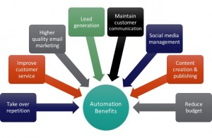 MarketingAutomation_Graphics_1